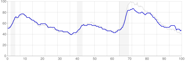 Pennsylvania monthly unemployment rate chart from 1990 to December 2017